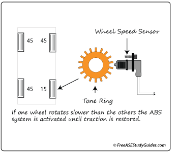 The function of ABS wheel speed sensors.
