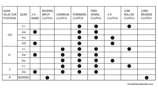 Clutch and band application chart.