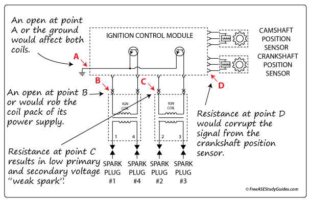 Electrical Electronics Question Wastespark Ignition
