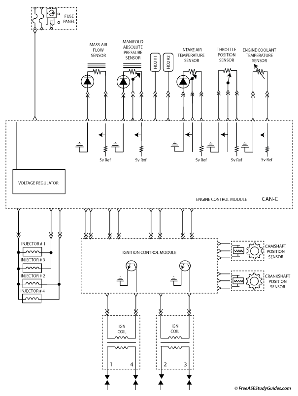 Diagram of an automotive engine control system.