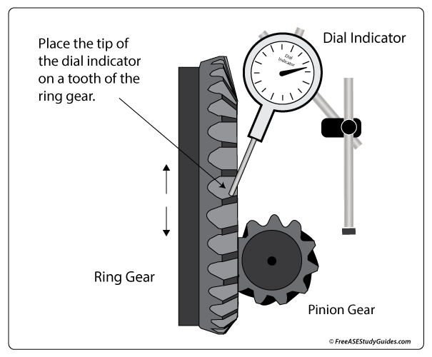 Differential ring gear backlash measurement.