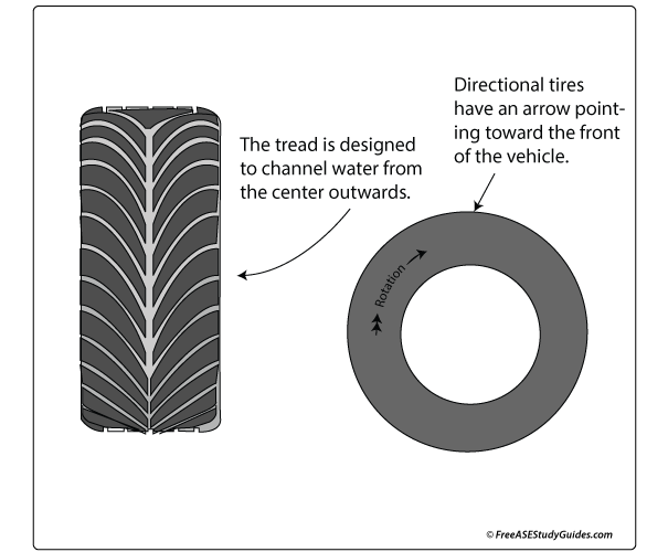 Directional tire.