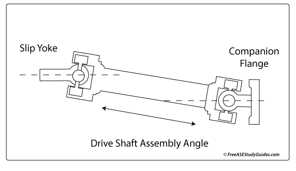 The driveshaft assembly angle.