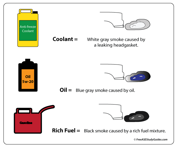 Exhaust Color Chart