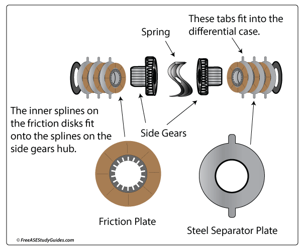 Limited slip differential illustrated.