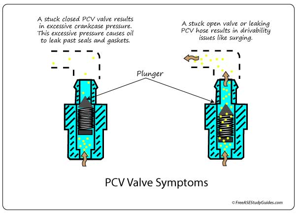 Symptoms of a faulty PCV Valve.