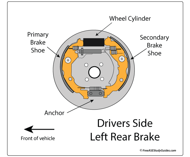 Primary brake shoe location, rear brake components.