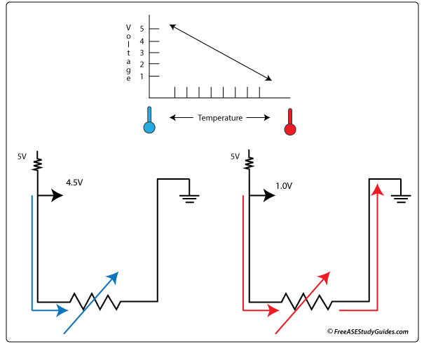 A schematic view of a NTC negative coefficient temperature sensor
